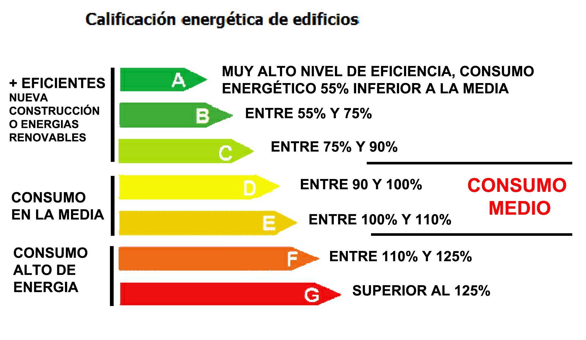 Qué significan las letras del Certificado Energético