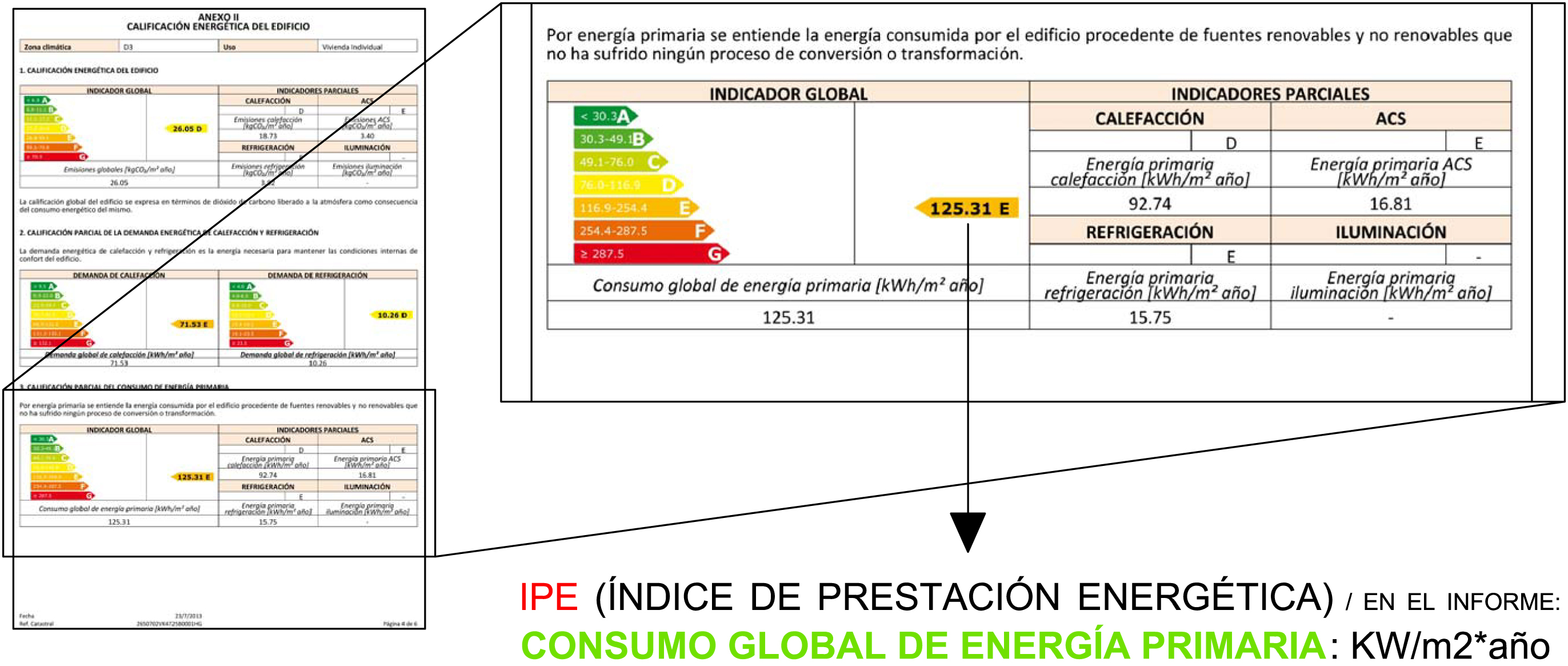Que es el IPE?