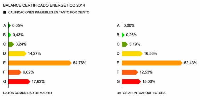 Primer Año Completo de Certificado Energético, Balance y Primeras Sanciones
