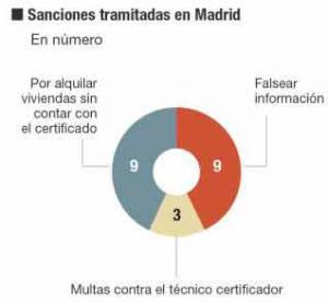 Sanciones CEE Comunidad de Madrid