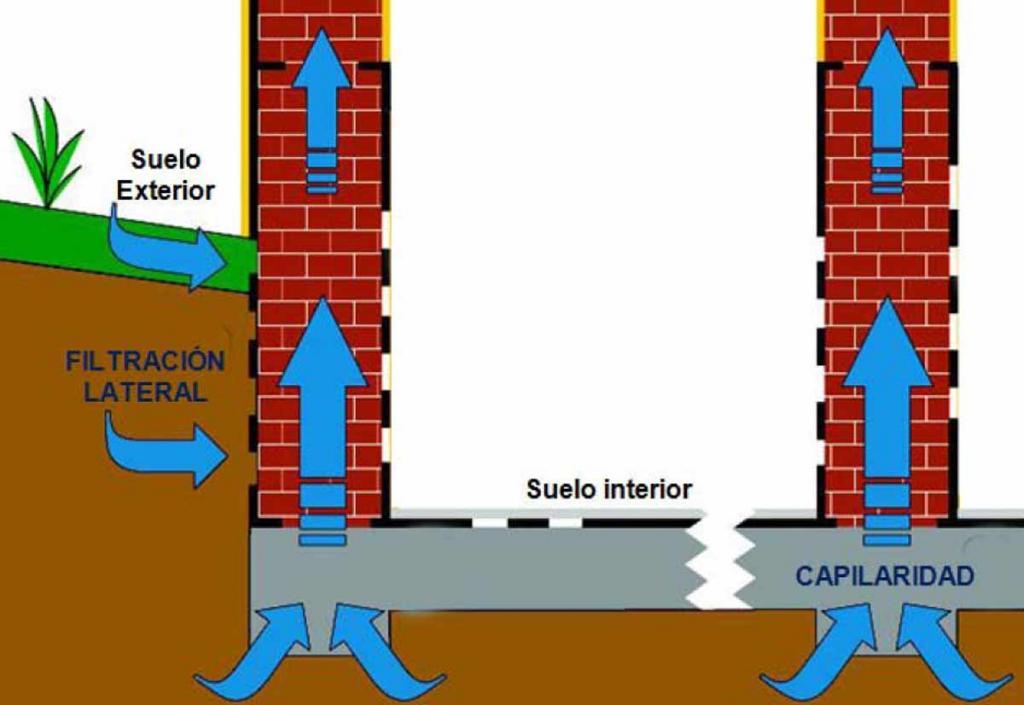 tipos de humedades:Filtración Horizontal / Capilaridad